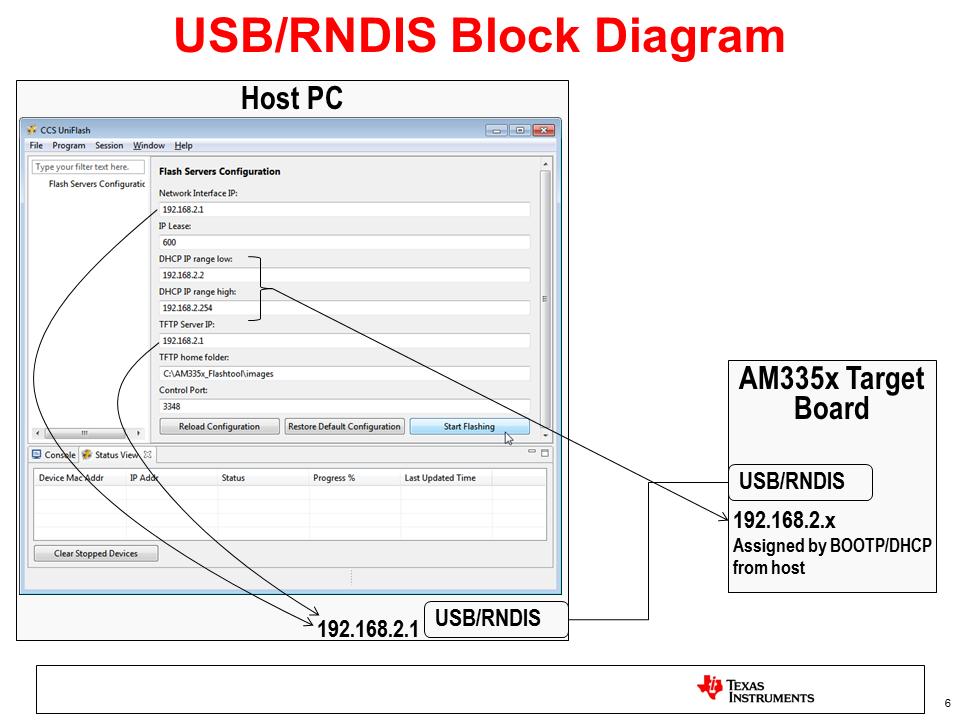 3  Foundational Components — Processor SDK Linux Documentation