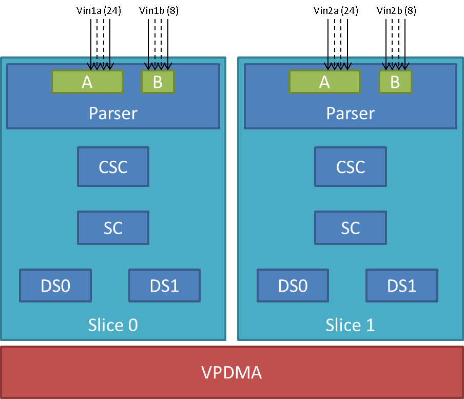3. Foundational Components — Processor SDK Linux Documentation