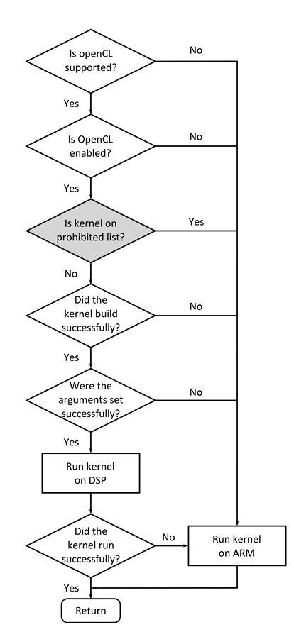 3 11  OpenCV — Processor SDK Linux Documentation