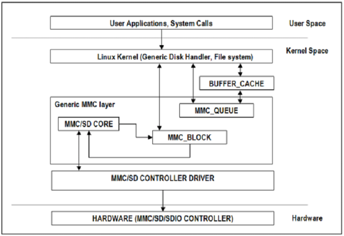 3 3 4  Kernel Drivers — Processor SDK Linux Documentation