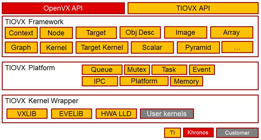 3 12  OpenVX — Processor SDK Linux Documentation