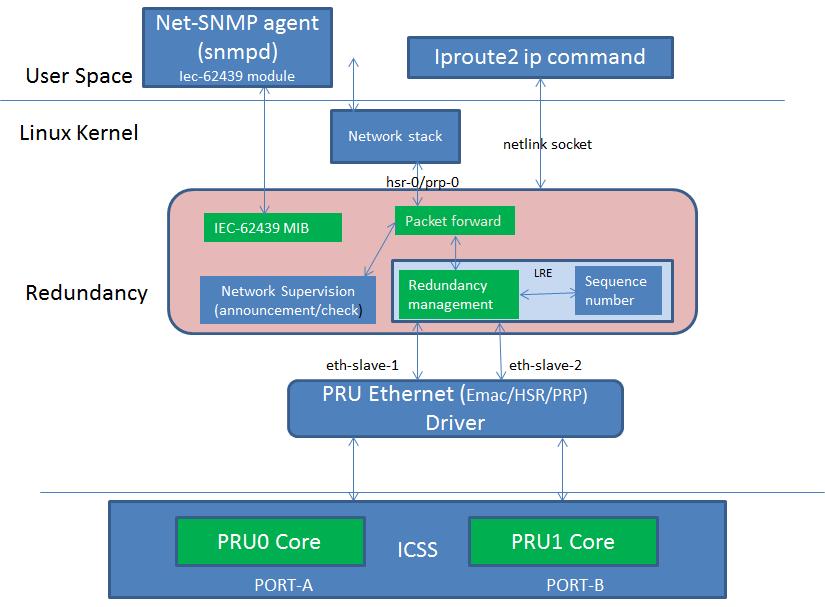 4 2  HSR_PRP — Processor SDK Linux Documentation