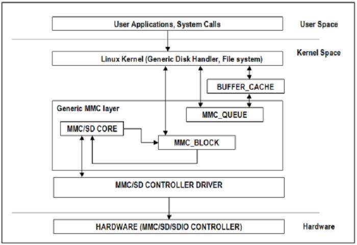 Usb host-side drivers in windows windows drivers | microsoft docs.