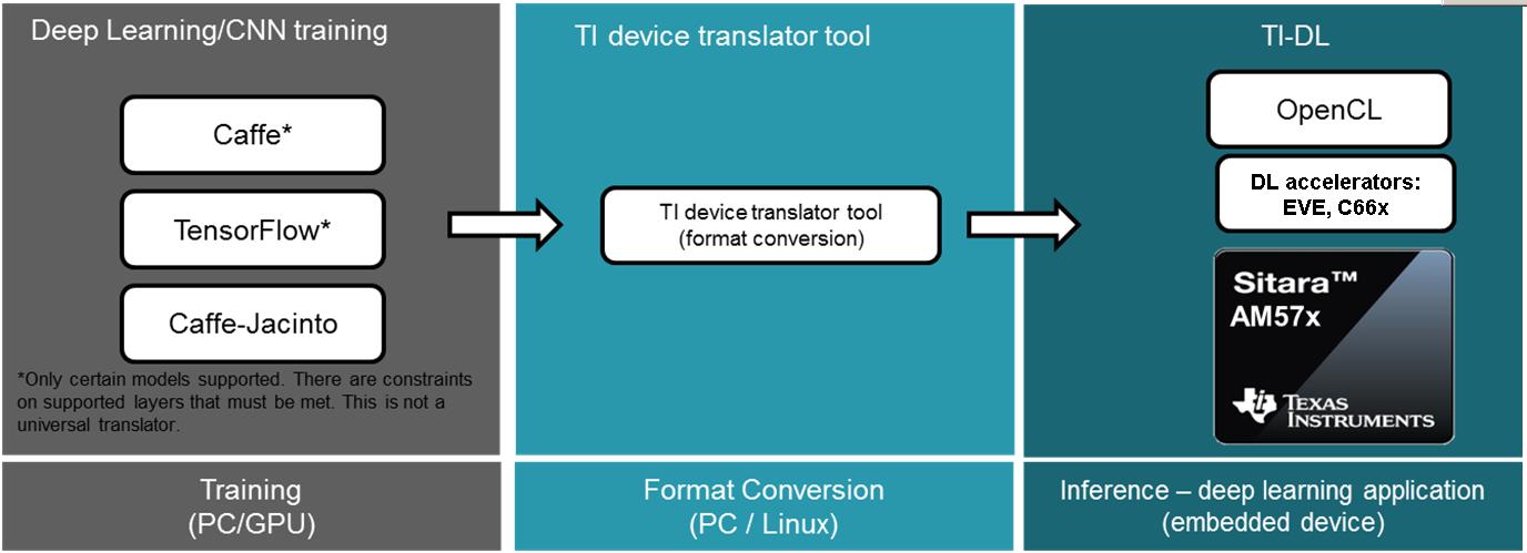 3 14  TI Deep Learning (TIDL) — Processor SDK Linux Documentation