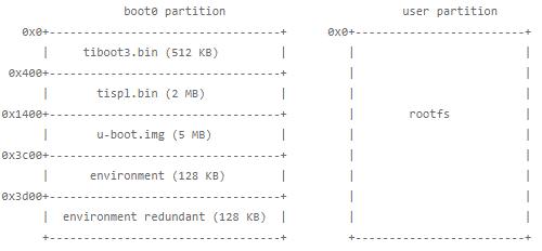 3 1  U-Boot — Processor SDK Linux Documentation