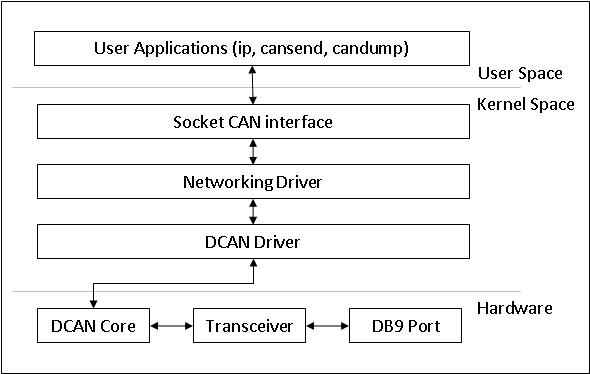 3 3 4  Kernel Drivers — Processor SDK Linux Documentation