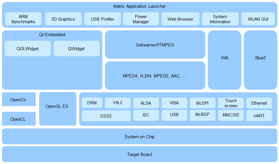 1 4  Software Stack  U2014 Processor Sdk Linux Documentation
