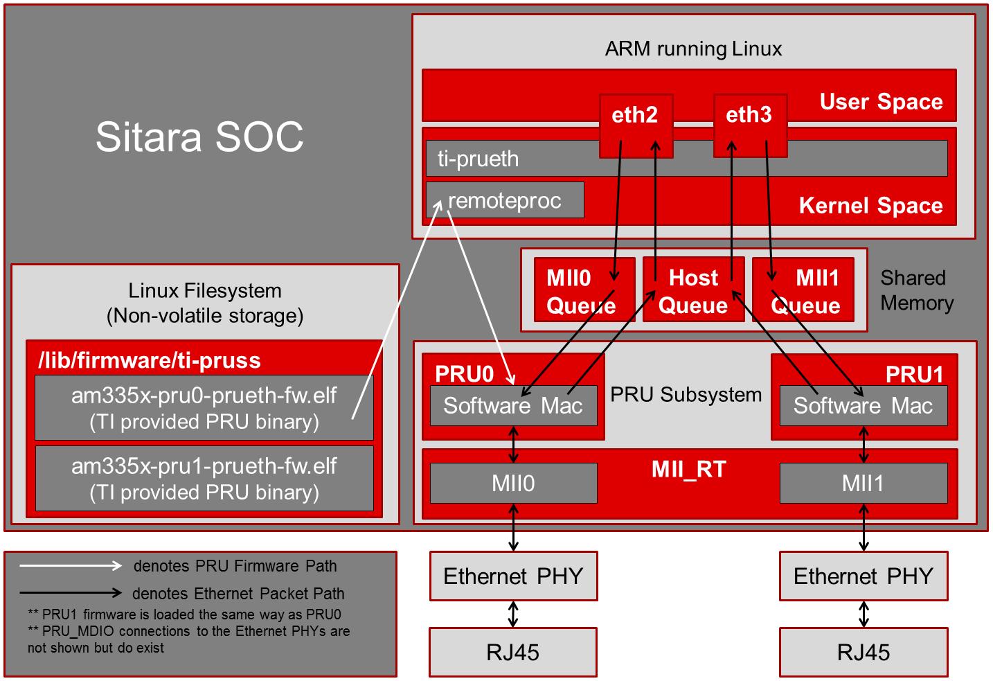 3 6  PRU-ICSS / PRU_ICSSG — Processor SDK Linux Documentation
