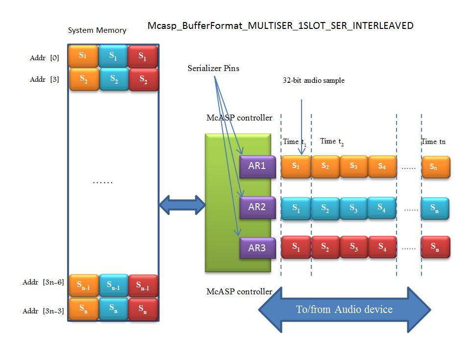6  Device Drivers — Processor SDK RTOS Documentation
