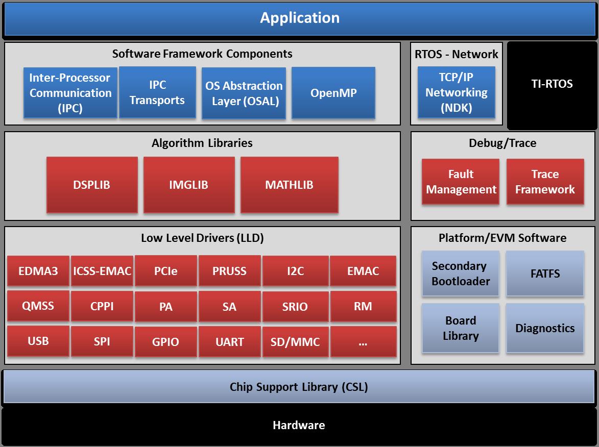 1  Overview — Processor SDK RTOS Documentation