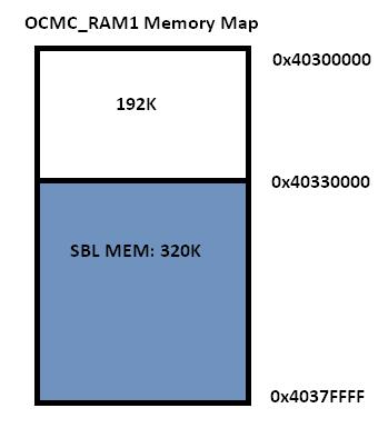 4  Foundational Components — Processor SDK RTOS Documentation