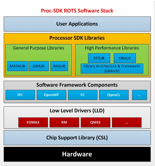 5  DSP Software — Processor SDK RTOS Documentation