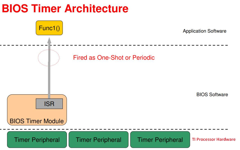 10 1  Target — Processor SDK RTOS Documentation
