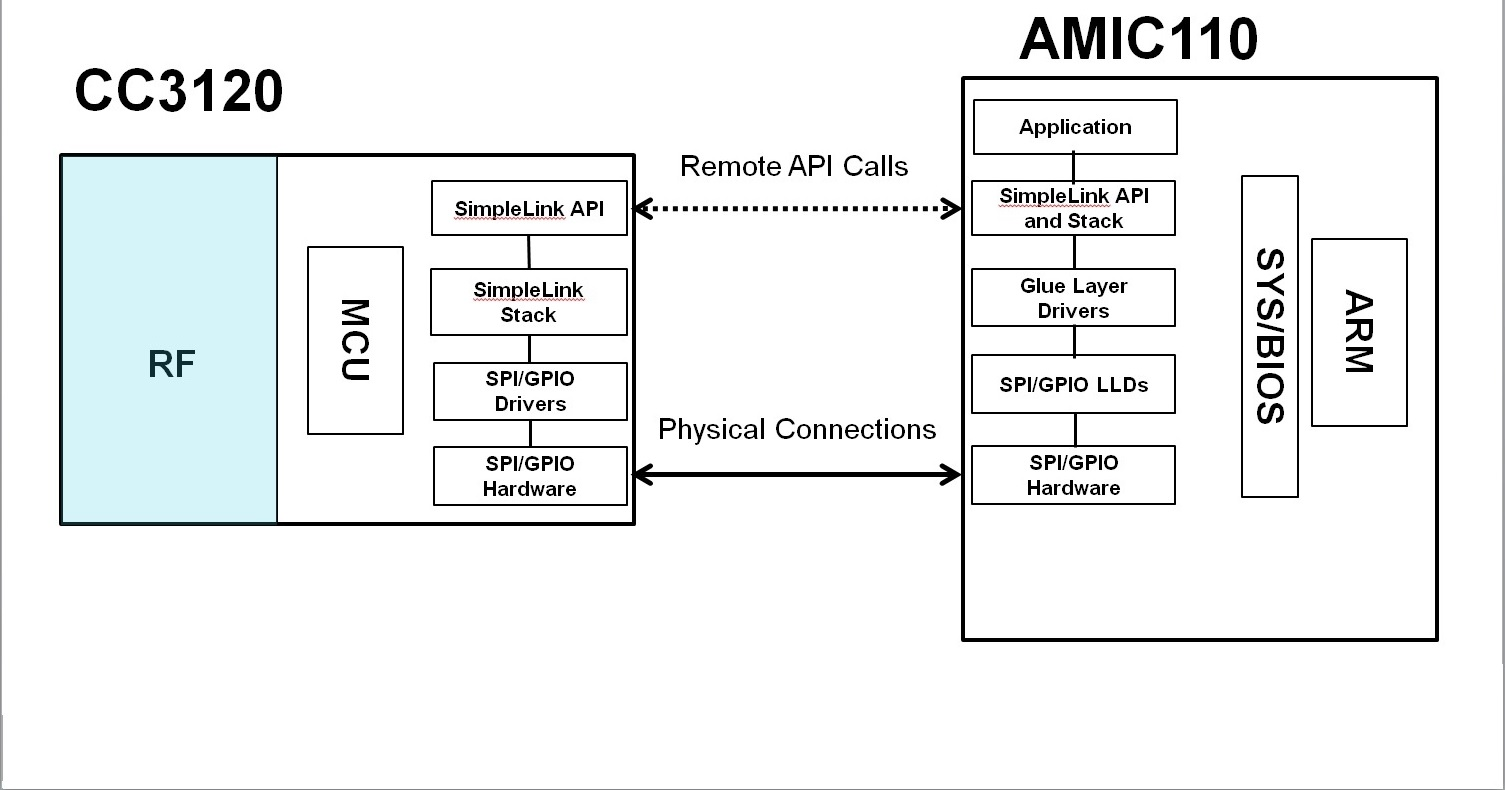 9 1  Template Application Workshop — Processor SDK RTOS